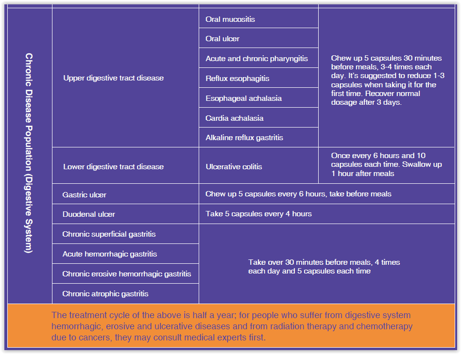 Norland South Africa - Norland Nigeria - GI - Gasto-Intestinal Capsules - Mebo - Presentation